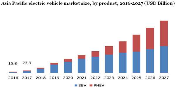 Asia Pacific electric vehicle market
