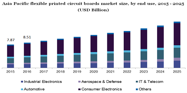 Asia Pacific flexible printed circuit boards market