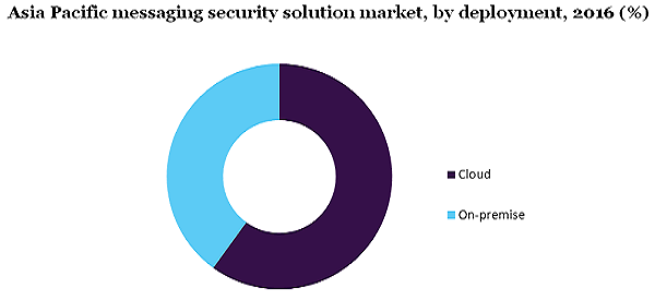 Asia Pacific messaging security solution market