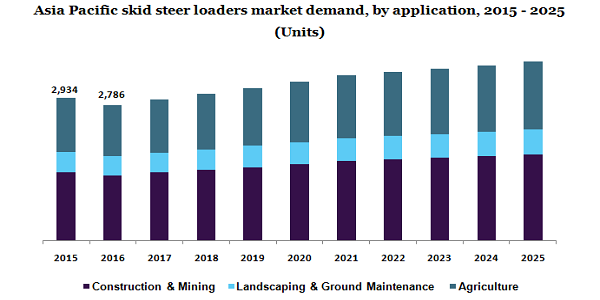 Asia Pacific skid steer loaders market