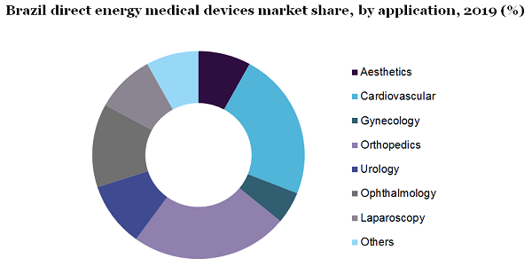 Brazil direct energy medical devices market