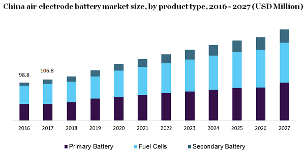 China air electrode battery market