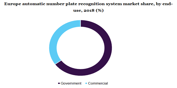 Europe automatic number plate recognition system market