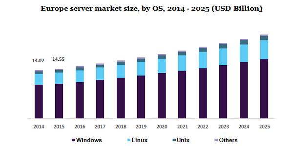 Europe server market