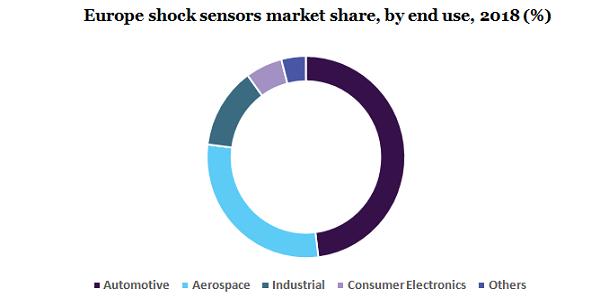 Europe shock sensors market