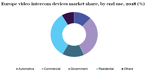 Europe video intercom devices market