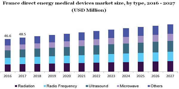 France direct energy medical devices market