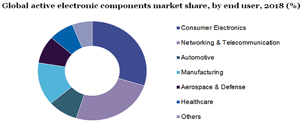 Global active electronic components market