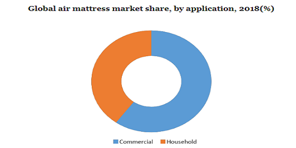 Global air mattress market