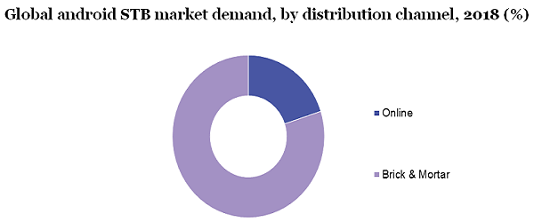 Global android STB market