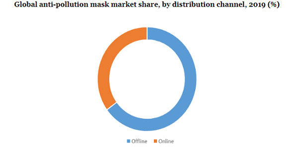 Global anti-pollution mask market