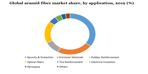 Global aramid fiber market