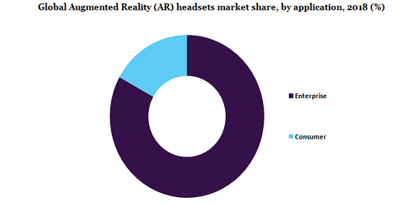 Global Augmented Reality (AR) headsets market