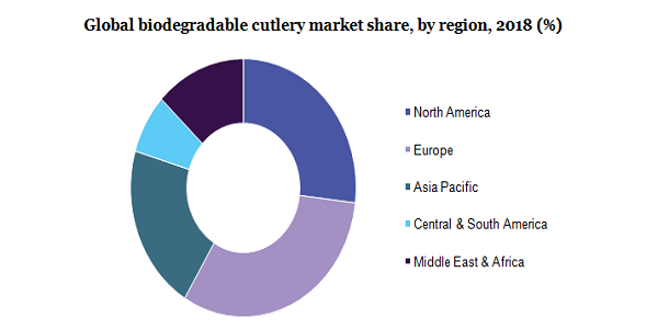 Global biodegradable cutlery market