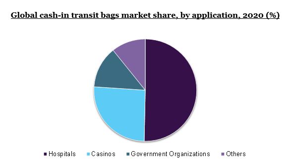 Global cash-in transit bags market share, by application, 2020 (%)