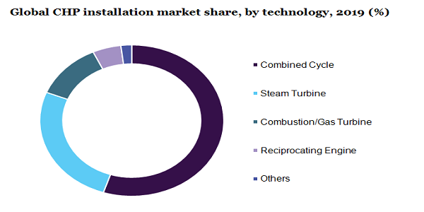 Global CHP installation market