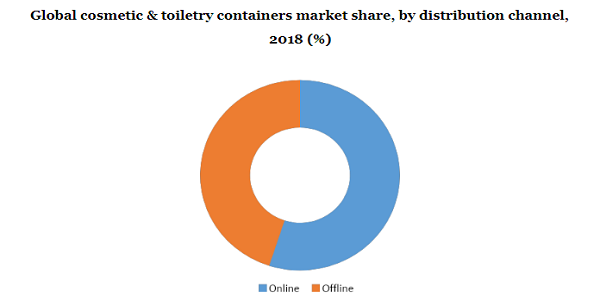 Global cosmetic & toiletry containers market