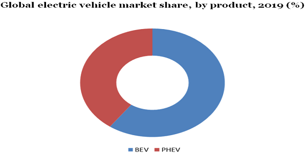 Global electric vehicle market