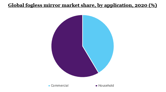 Global fogless mirror market share, by application, 2020 (%)