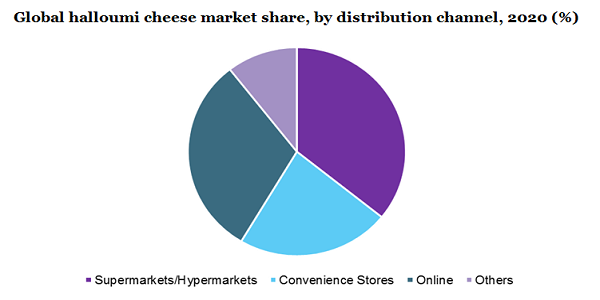 Global halloumi cheese market share, by distribution channel, 2020 (%)