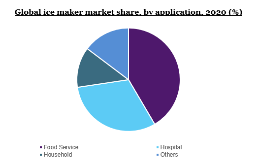 Global ice maker market share, by application, 2020 (%)