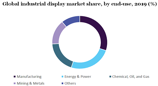Global industrial display market share