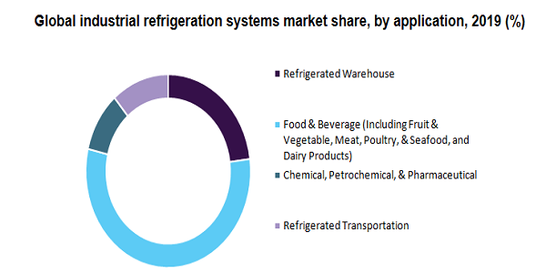 Global industrial refrigeration systems market