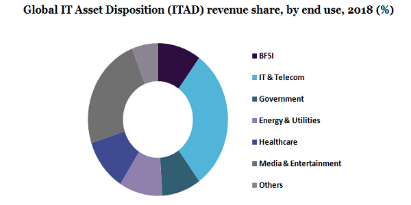 Global IT Asset Disposition (ITAD)