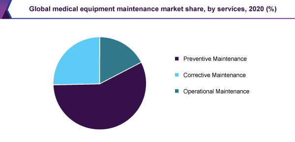 global-medical-equipment-maintenance-market