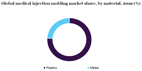 Global medical injection molding market