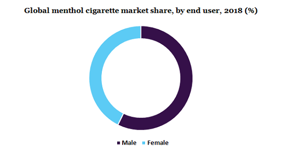 Global menthol cigarette market
