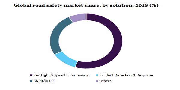 Global road safety market