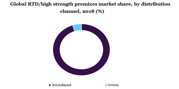 Global RTD/high strength premixes market