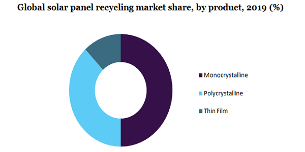 Global solar panel recycling market