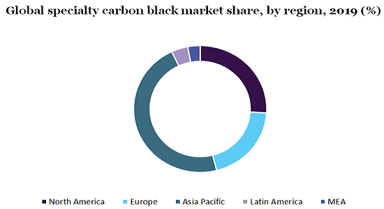 Global specialty carbon black market