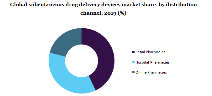 Global subcutaneous drug delivery devices market