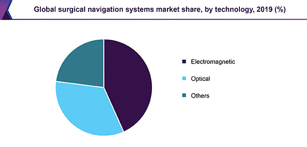 Global surgical navigation systems market