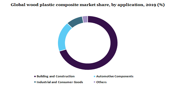 Global wood plastic composite market