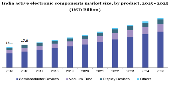 India active electronic components market