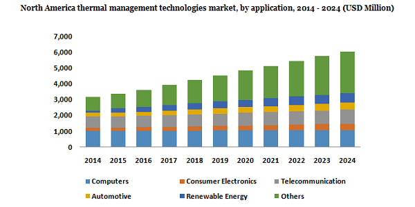 North America thermal management technologies market