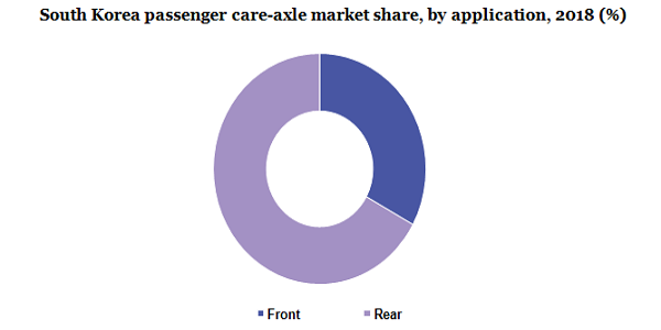 South Korea passenger care-axle market