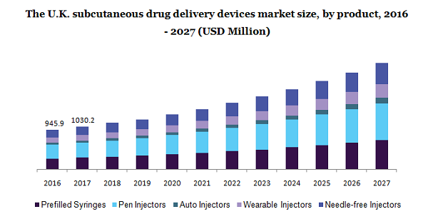 The U.K. subcutaneous drug delivery devices market