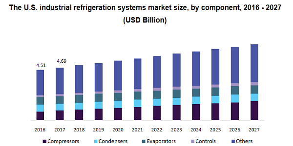 The U.S. industrial refrigeration systems market