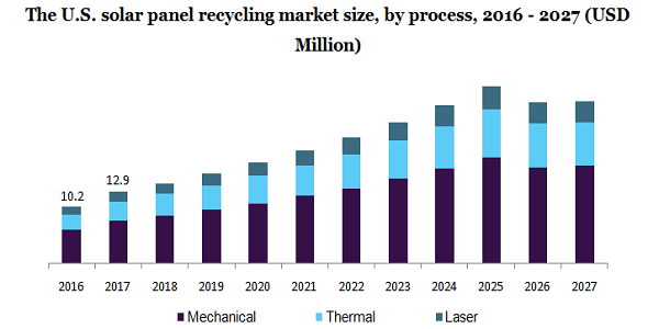 The U.S. solar panel recycling market