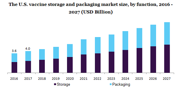 The U.S. vaccine storage and packaging market
