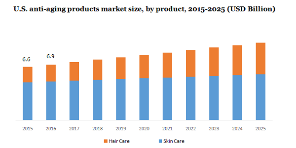 U.S. anti-aging products market
