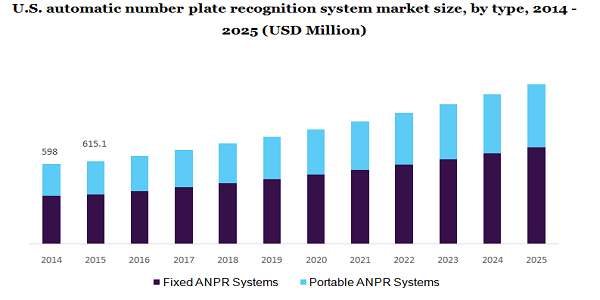 U.S. automatic number plate recognition system market