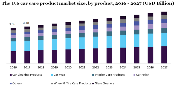 The U.S car care product market