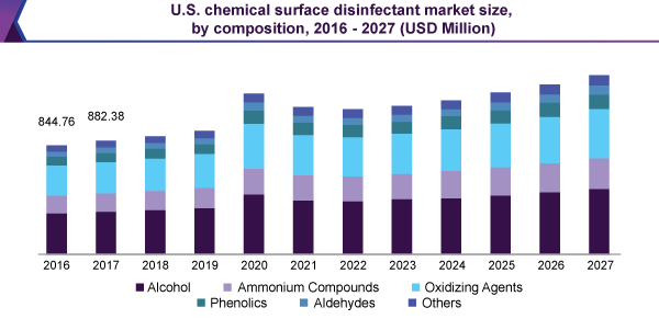 us-chemical-surface-disinfectant-market