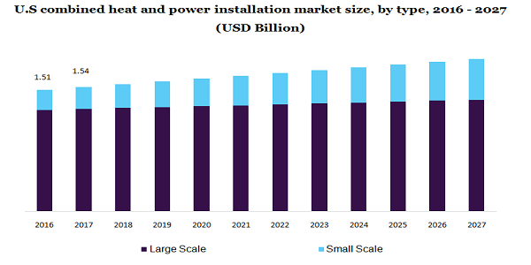 U.S combined heat and power installation market